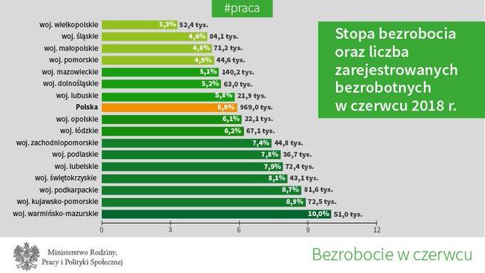 Największy spadek bezrobocia odnotowano w województwie warmińsko-mazurskim.
