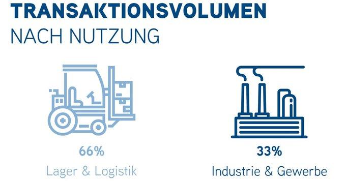 3,2 Mrd. € Transaktionsvolumen bei Industrie- und Logistikimmobilien!<br>Woher das Kapital stammt und in welche Assets es fließt, erfahren Sie in unserer #infographic: Die ausführliche Einordnung der Halbjahres-Zahlen lesen Sie hier: t.co/B3CuZN13Cn t.co/eoyUPg2nsB