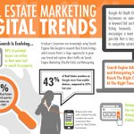 Get to know about real estate digital marketing trends today.. visit here - https://t.co/5dQbFwkCZ9 , Also to get updated with latest industry updates like us or follow us, #seo #smm #sem #smm #emailmarketing #realestatedigitalmarketing #realestateseo #realestatesmm