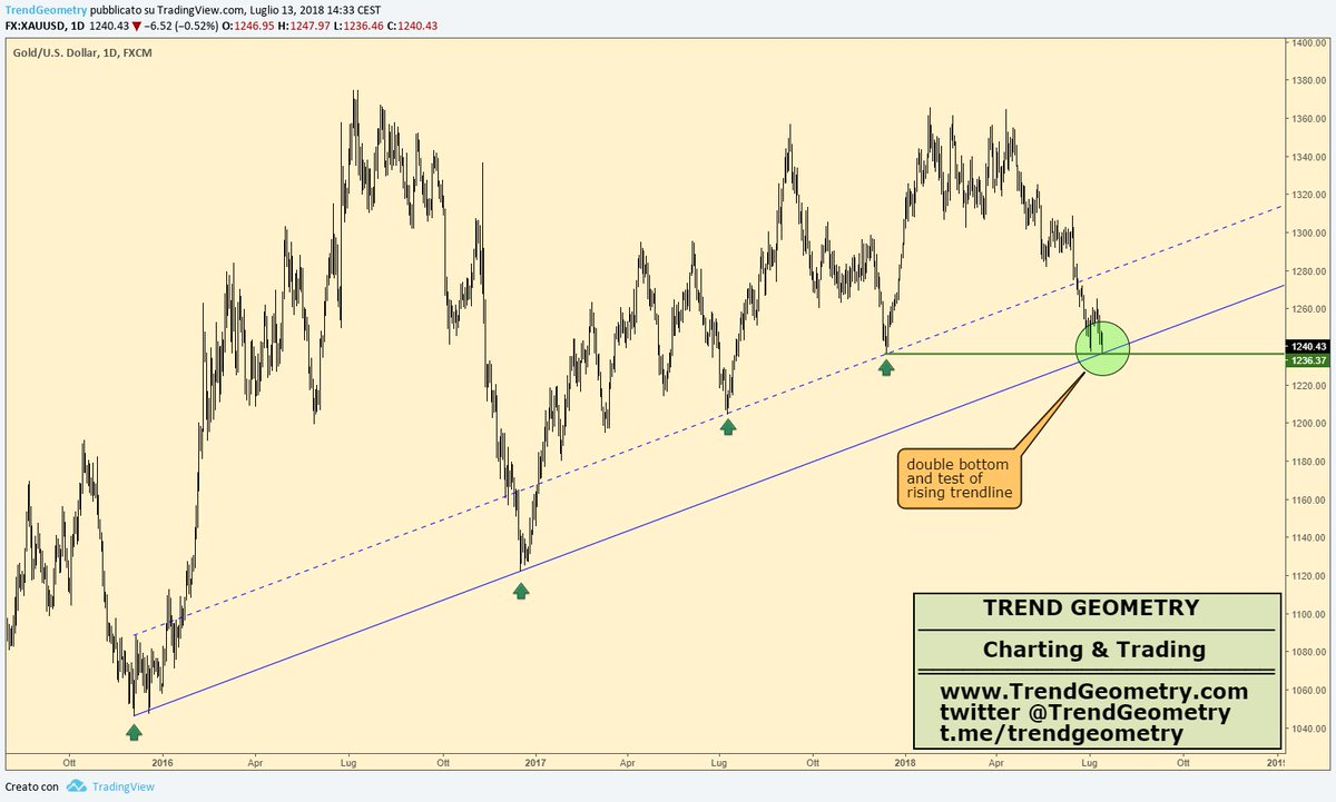 Trend Geometry On Twitter Gold Daily Chart Double Bottom And -