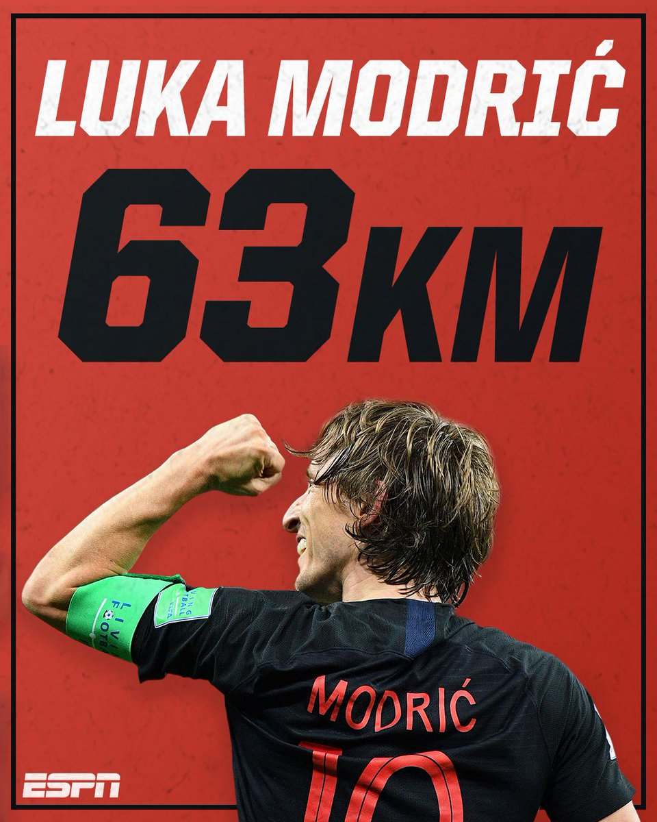 test Twitter Media - Luka Modrić has covered the most distance in the World Cup so far, with 63km. 🔥 https://t.co/8WZfGWtApL