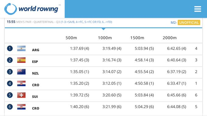 INTO THE SEMIFINALS;) 2000 m = 6 (1)! #sinkovicbrothers #WRCLucerne Photo