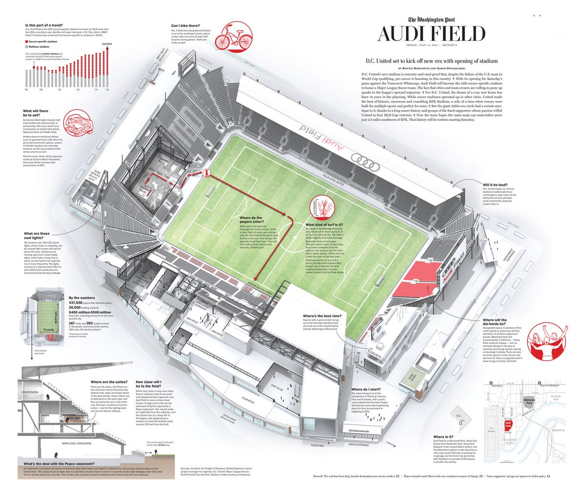 Dc United On Twitter Todays At Washingtonpost Our Stadium