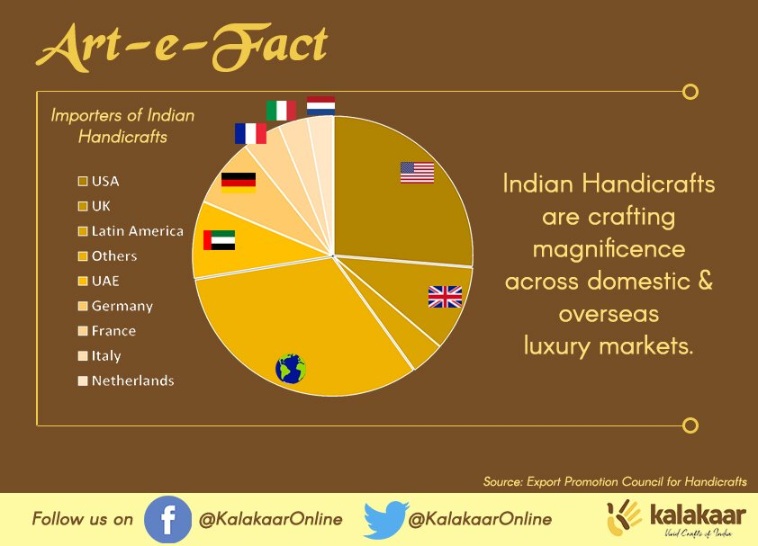Kalakaar On Twitter Handicrafts In India Have Emerged As A