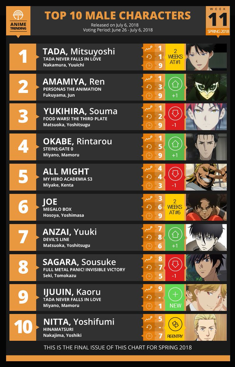 Anime Trending On Twitter Here Are Your Final Top 10 Male