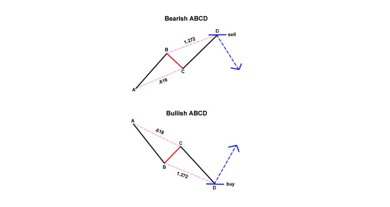 The simplest harmonic pattern: The ABCD and the Three-Drive #forexlesson #babypips https://t.co/V5UfvEqA13