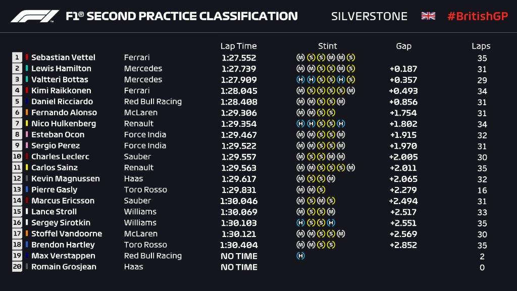 Formula 1 - 2018 / F2 Series - Página 12 DhbeNTXXcAA1SLw