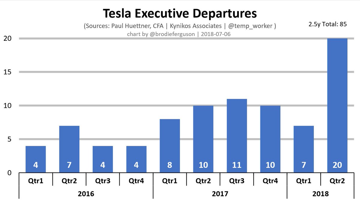Enron vs  Tesla Stock – Trading Days Since All-Time High