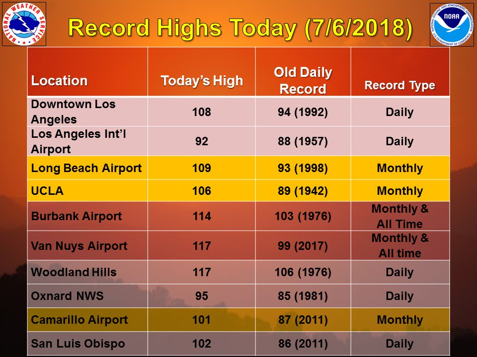 Record-breaking heat today - including daily records, a few for the month of July, and even a couple of all-time record highs. We will see a gradual cooling trend starting tomorrow. #LAheat #SoCal #CAwx