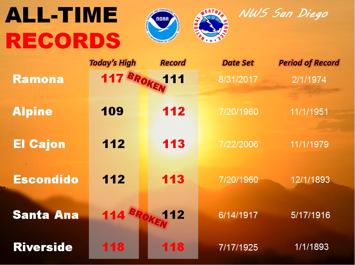 All-time records for today are in! Quite the scorcher today in SoCal #RecordHeat #CAwx #socalheatwave