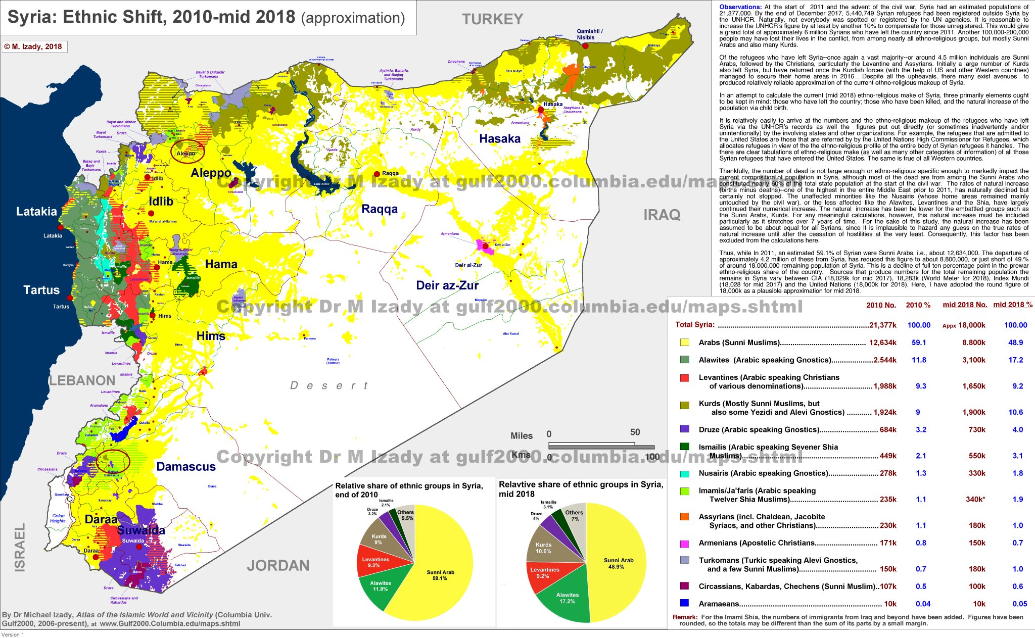 Структура населения Сирии перед началом войны