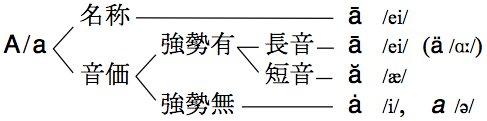 英語の発音と綴りなど on Twitte...