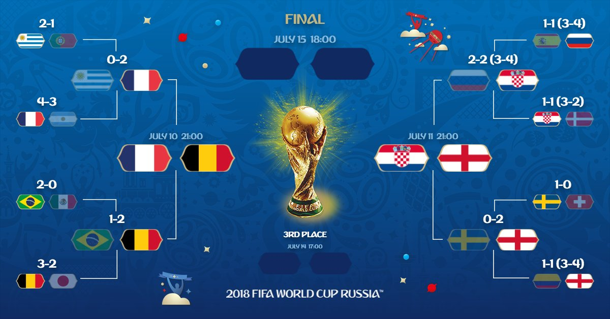 #Croeng Latest News Trends Updates Images - FIFAWorldCup