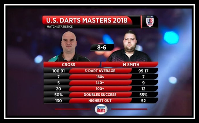 📌 STATS: The key numbers from tonight's opening Quarter-Final 🇺🇸 #VegasDarts #WorldSeries