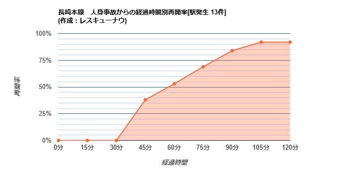 画像,【長崎本線】12:34頃、西諫早駅で人身事故が発生し、一部区間で運転を見合わせています。統計から推測される再開時刻は13:36±27分です。 https://t…