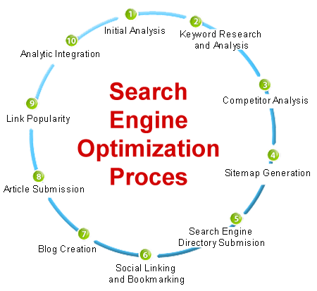 &quot;Search engine optimization process&quot;  #SEOtips #GrowthHacking #Marketing #SocialMedia  #OnlineMarketing #EmailMarketing #SEO #SMM #webdesign #website #ecommerce #DigitalMarketing  #Business #InboundMarketing<br>http://pic.twitter.com/LS3nhN4y5w