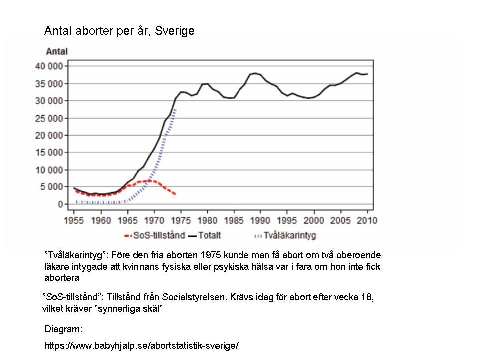 Att minska antalet foster ar som en abort