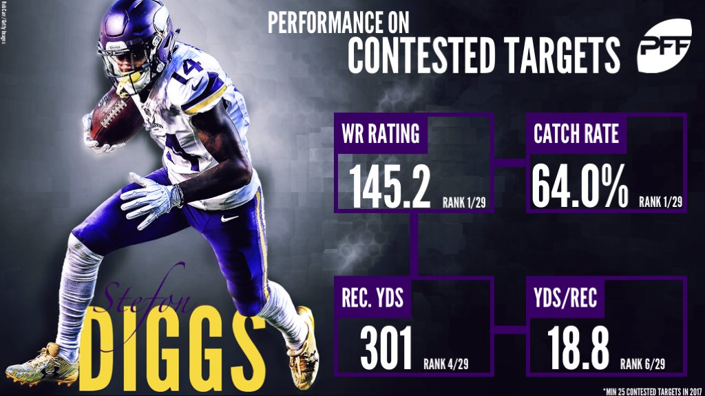 63511cd3b Stefon Diggs is the best receiver in the NFL on contested targets. : nfl