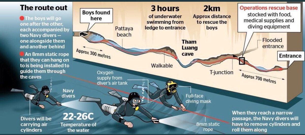 The level of complexity and danger is incredible. We pray for the boys and rescuers safe return.  #ThailandCaveRescue