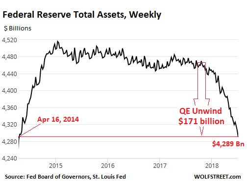 Total assets on the Fed's balance sheet for the week ending July 4 dropped by $29.4 billion over the past four weeks. This brought the total drop since October, when the QE unwind began, to $171 billion. https://t.co/2RmPslMasQ