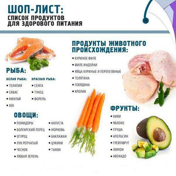 список продуктов которые можно есть для похудения