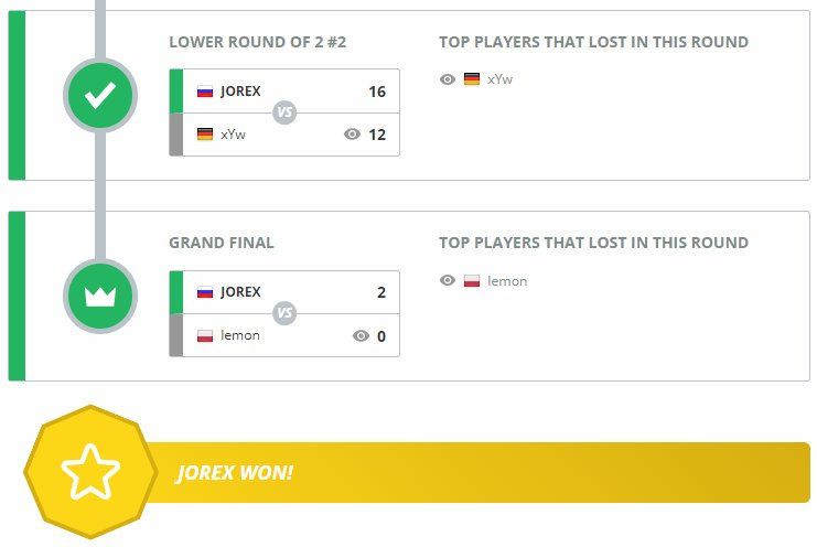 Congratulations to JOREX for winning the 🇪🇺 Premium Only Cup in June. Check his path to victory. ➡️ esl.gg/2Nztra8