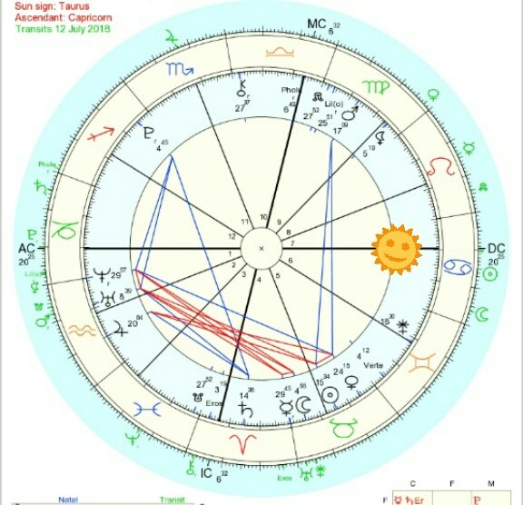 Taurus Witch On Twitter You Can See In Which House Of Ur Chart The