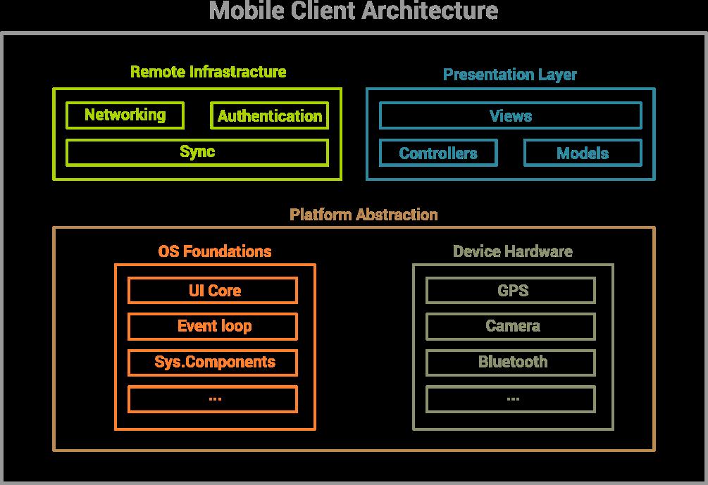 Mobile Client Architecture  https://www. aleaitsolutions.com/mobile-apps/     #application #appdevelopment #appdesign #appdevprogress #likeforlike #follo4folloback #retwitter @websitedev101 @WebsiteSpark @JoomlaDeveloper @WordPress @magento @RunisMedia1<br>http://pic.twitter.com/k3nddXUTMH