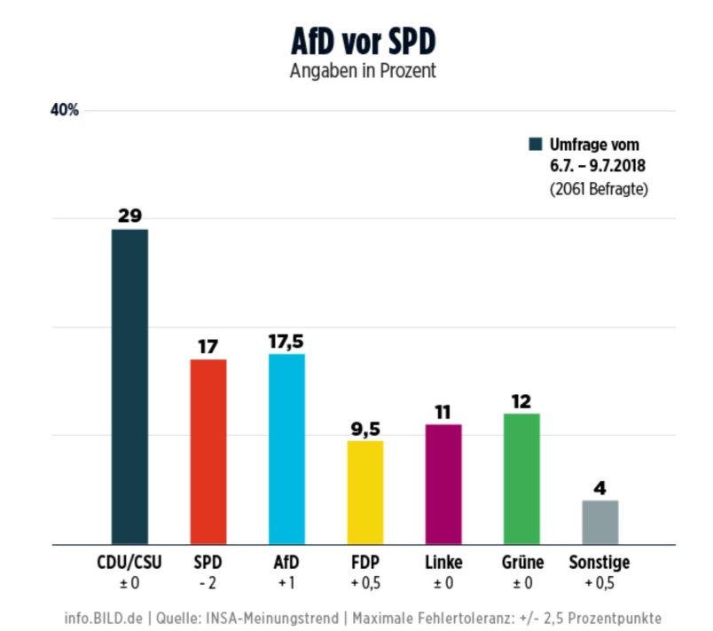 Germany, INSA poll:  CDU/CSU-EPP: 29% AfD-EFDD: 18% (+1) SPD-S&D: 17% (-2) GRÜNE-G/EFA: 12% LINKE-LEFT: 11% FDP-ALDE: 10% (+1)  Field work: 6/07/18 – 9/07/18 Sample size: 2,061