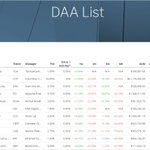 Our @tactical_gains DAA (TGA) is again #1 today in 1week performance with +9.44% at @iconominet @civickey @helloiconworld @QtumOfficial ...