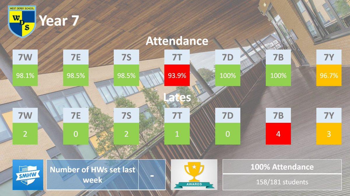 West Derby School On Twitter Last Weeks Form Attendance