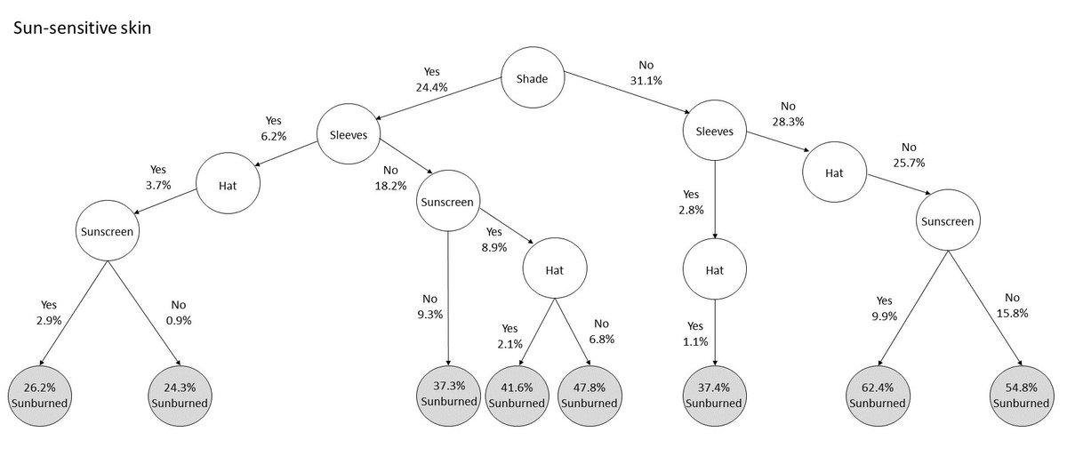 Nci Behavior Science On Twitter The Behavioral Research Programs