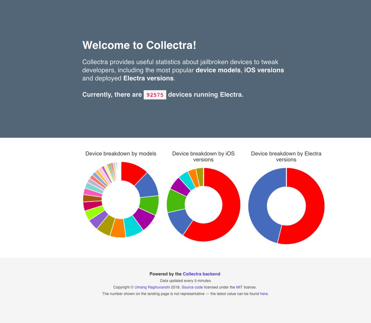 Presenting Collectra — an up-to-date statistics dashboard with device and version popularity, allowing tweak developers to have a better idea of the jailbroken iOS ecosystem. collectra.umangis.me