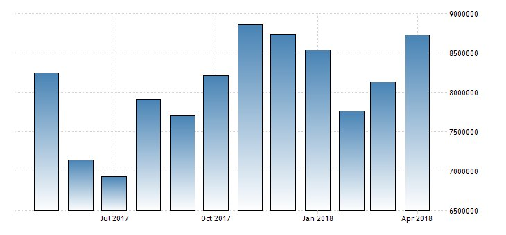 #Philippines Imports year-on-year at 11.4%  https://t.co/CZHZUX6KJQ
