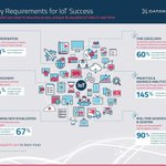 Image for the Tweet beginning: 6 #KeyRequirements for #IoT #Success
