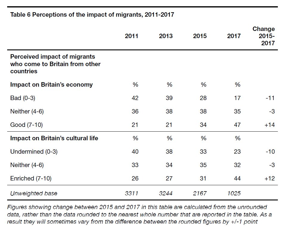 Brits think immigration is good for the UK economy *and* culture.  Astonishing turnaround in attitudes - for the better - over last five years.  From the latest British Social Attitudes Survey.   https://t.co/ZyB7m0qt3D