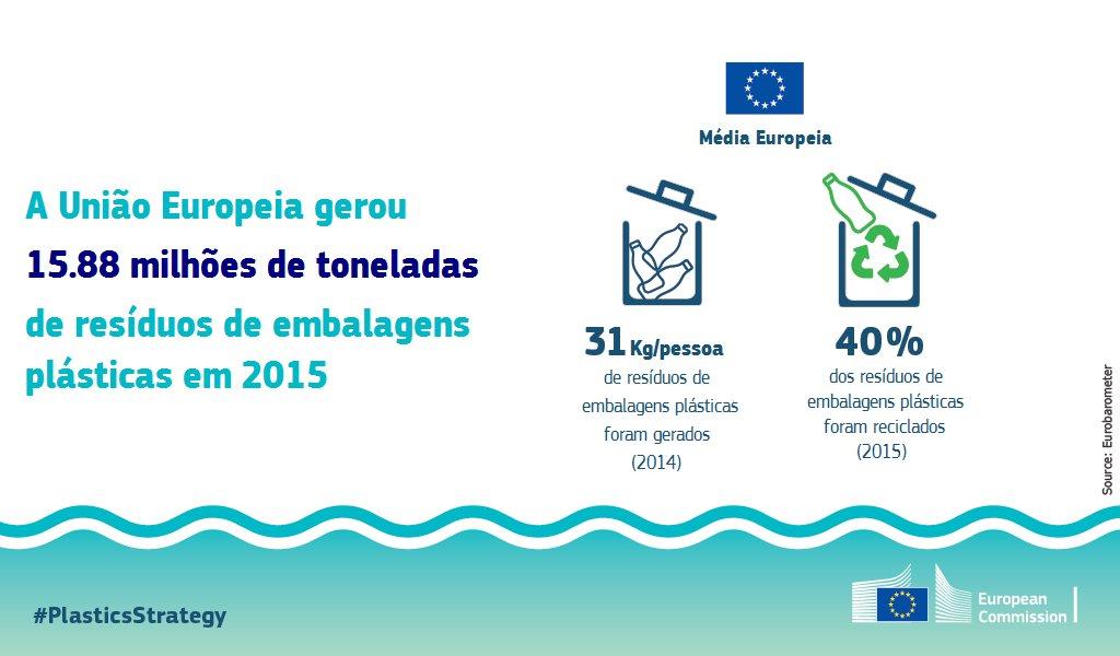 A #PlasticsStrategy promete melhorar a reciclabilidade dos plásticos e aumentar a procura de plástico reciclado 👉 https://t.co/kSbmYfYXoX  #OurOcean #readytochange