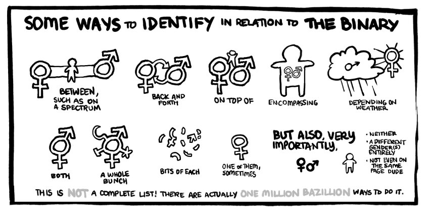 Binary blues?! Ditch them and help us break the gender...