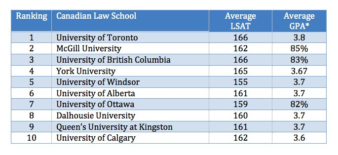 Law School Ranking >> Llmstudy On Twitter Visit Our Info Page Canadian Law