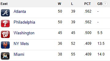 *looks at NL East standings on https://t.co/11OkS1MOIy*  *opens Photoshop*  That's better. #BeBold https://t.co/WFTIXZSw2C