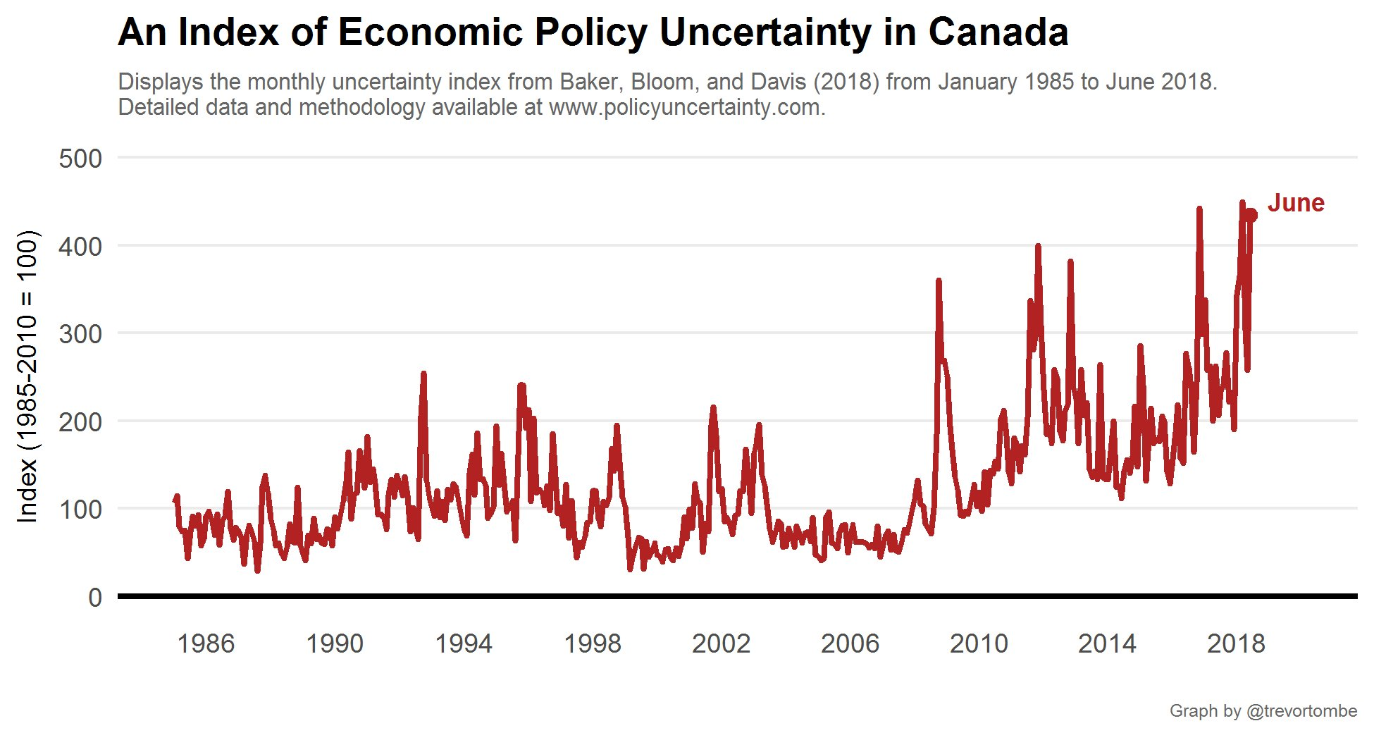 Economic Uncertainty Trevor Tombe