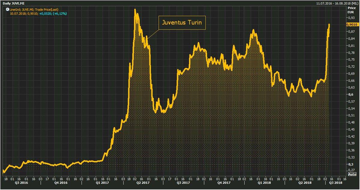 juventus share price