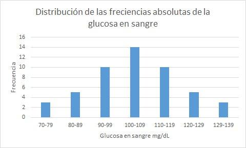 89 glucosa en sangre