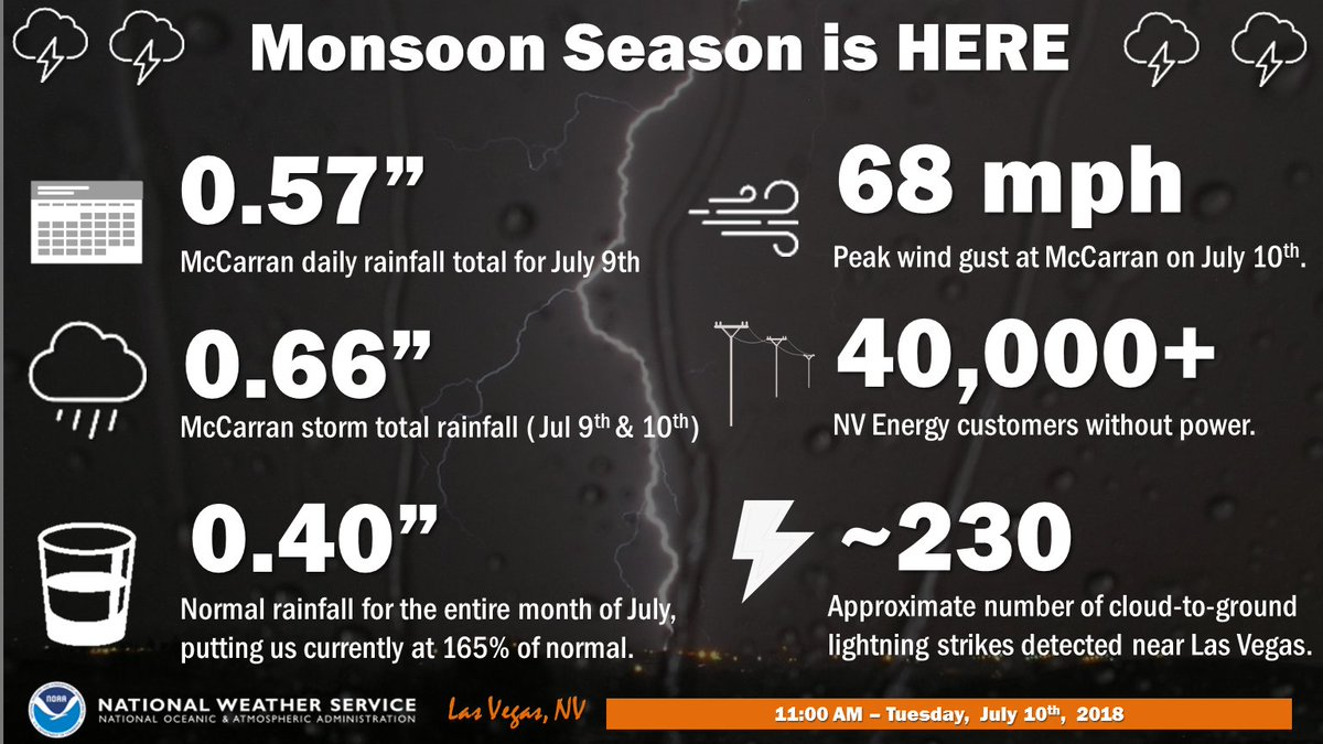 Last nights storm in #Vegas was a doozy! Here's some stats on the rainfall and weather impacts! #VegasWeather #nvwx