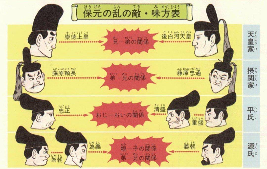この図でご飯3杯いける #保元の乱2018 #小学館学習まんが少年少女日本の歴史