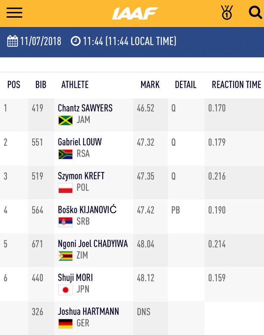 Jamaica's next generation of sprinters looking really good! 👌 Chantez Sawyers 🇯🇲 looking super easy and relaxed with a (😳) in heat 4️⃣! Louw 🇿🇦 and Kreft 🇵🇱 moving on to the next round with him. #IAAFworlds Foto