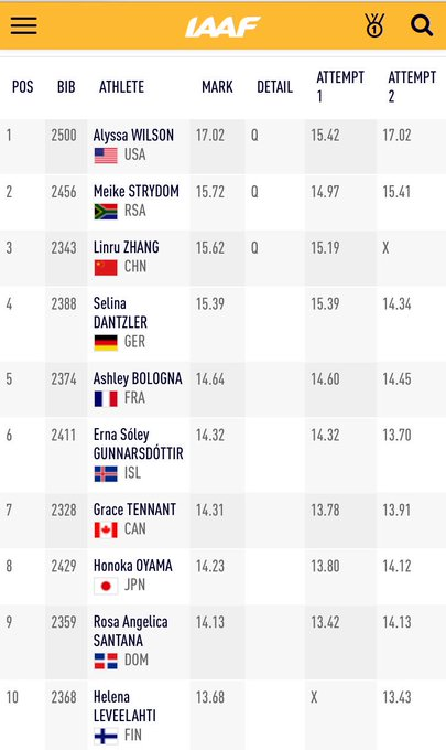 There were three automatic qualifiers in group A of the women's shot put 🇺🇸 🇿🇦 🇨🇳 Group B will be in action shortly #IAAFworlds Foto