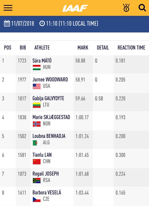 6️⃣th and last heat of the women's 400m H saw Mátó 🇭🇺, Woodward 🇺🇸, and Galvydyte 🇱🇹 qualifying for the next round! 👏 #IAAFworlds Foto