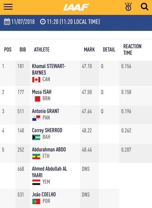 It's good for Stewart-Baynes 🇨🇦, Isah 🇧🇭, and Grant 🇵🇦 in heat 1️⃣. Moving on to the next round. #IAAFworlds Foto