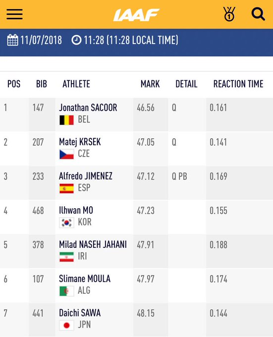 Sacoor making Belgium 🇧🇪 proud in heat 2️⃣. Krsek 🇨🇿 and Jimenez 🇪🇸 in 2nd and 3rd! #IAAFworlds Foto